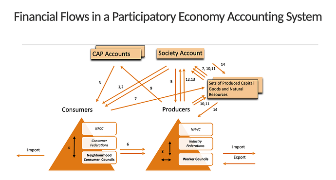 Financial flow in a Participatory Economy